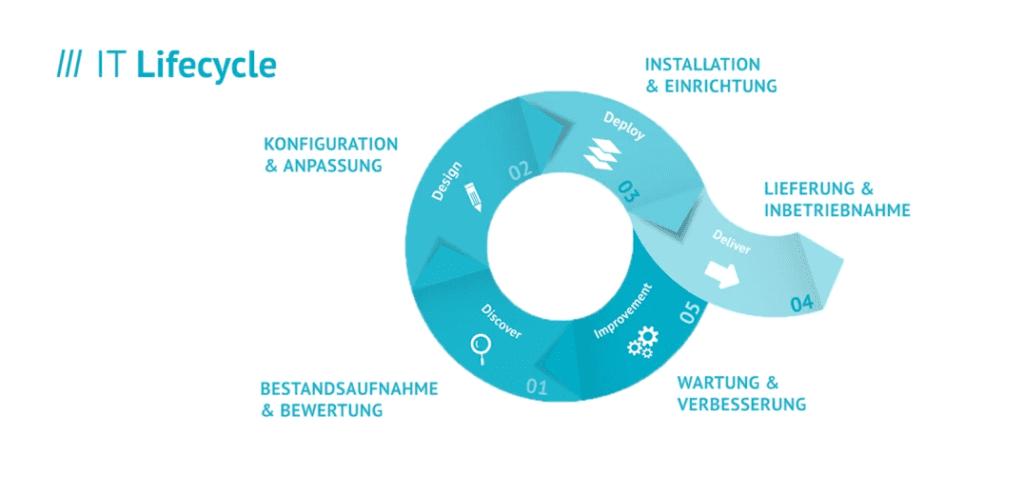 Schaubild eines IT Lifecycle im MR Corporate Design