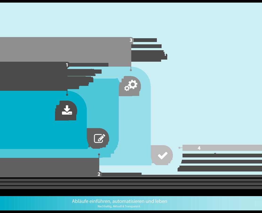 Schaubild IT Compliance Enterprise Mobility Management