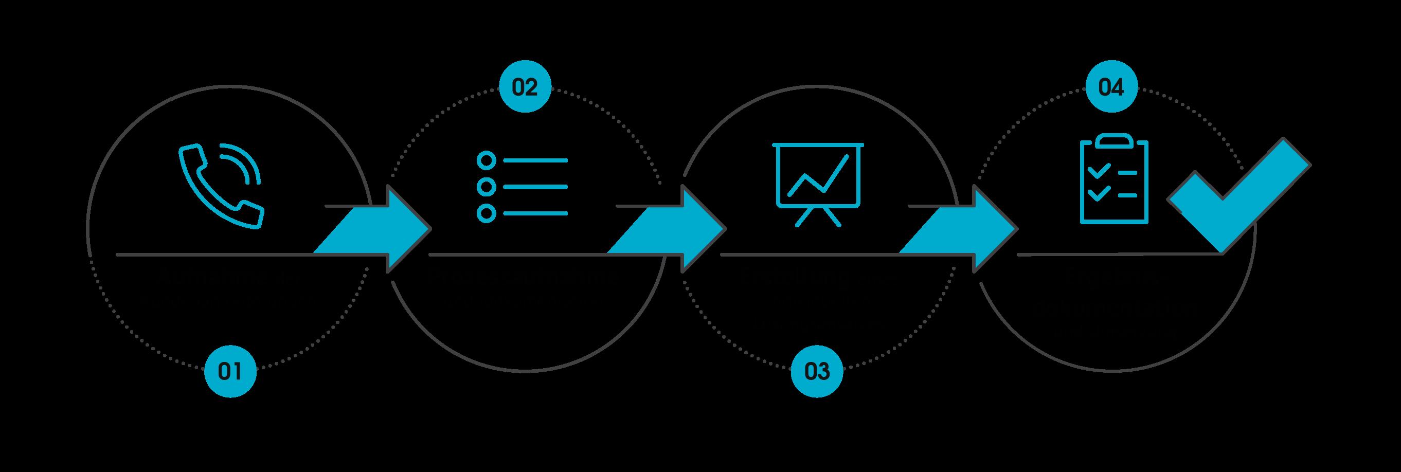 Managed Print Kundenprozess