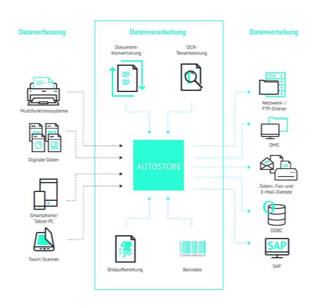 Schaubild Managed Print Workflow
