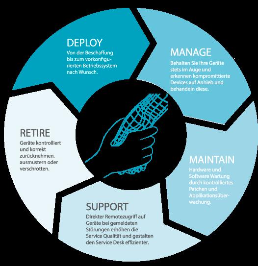Grafik Enterprise Mobility Management