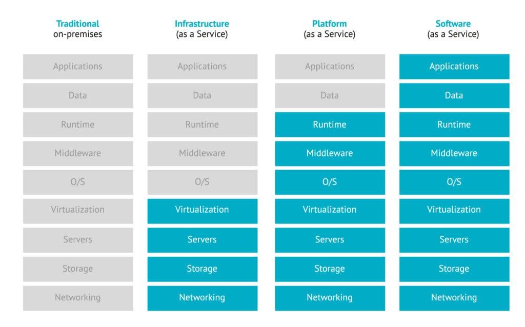 MR Grafik Cloud Service Modell